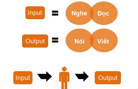 Phát triển 4 kỹ năng Nghe - Nói - Đọc - Viết