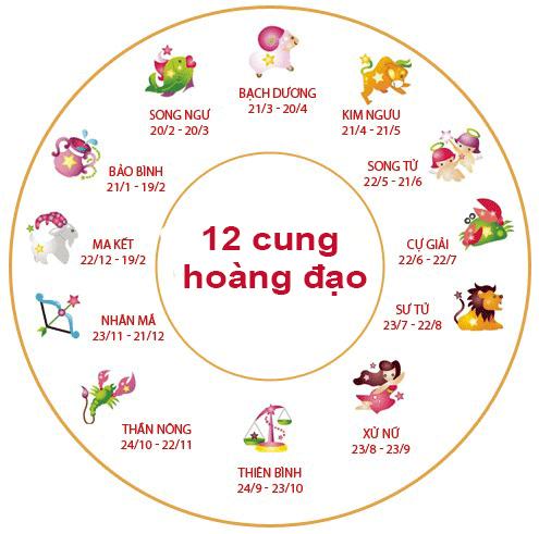 Tên 12 cung hoàng đạo bằng tiếng Trung