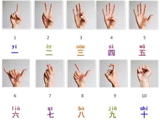 Bảng số đếm trong tiếng Trung