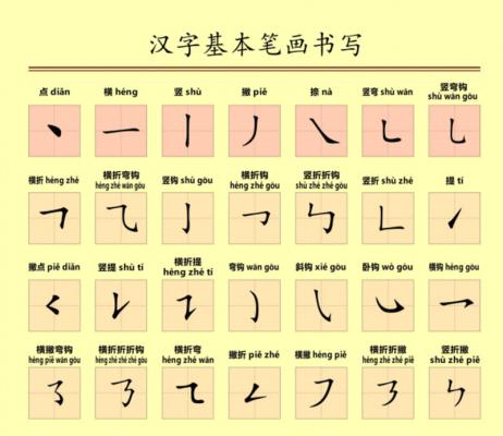 Các nét cơ bản trong tiếng Trung