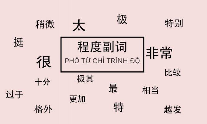 Phó từ chỉ trình độ trong tiếng Trung
