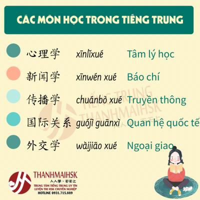 Tên các môn học trong tiếng Trung