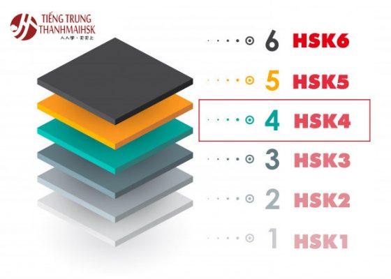 HSK 4 trong các cấp bậc năng lực Hán ngữ