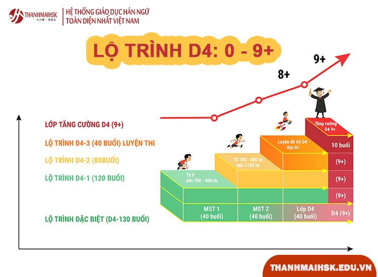Lộ trình học môn tiếng Trung khối D4